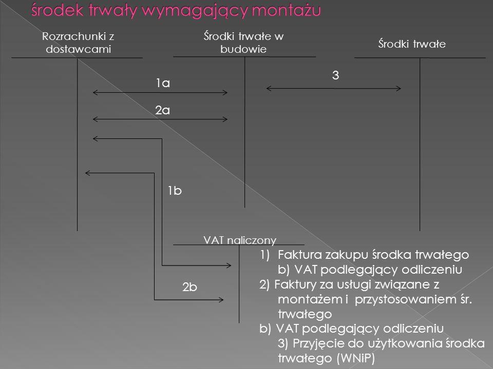 Środki trwałe Rozrachunki z dostawcami VAT naliczony Środki trwałe w budowie 1a 1b 3 1)Faktura zakupu środka trwałego b) VAT podlegający odliczeniu 2) Faktury za usługi związane z montażem i przystosowaniem śr.