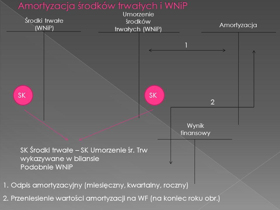 Amortyzacja Środki trwałe (WNiP) Wynik finansowy Umorzenie środków trwałych (WNiP) 1 2 SK 1. Odpis amortyzacyjny (miesięczny, kwartalny, roczny) 2. Pr