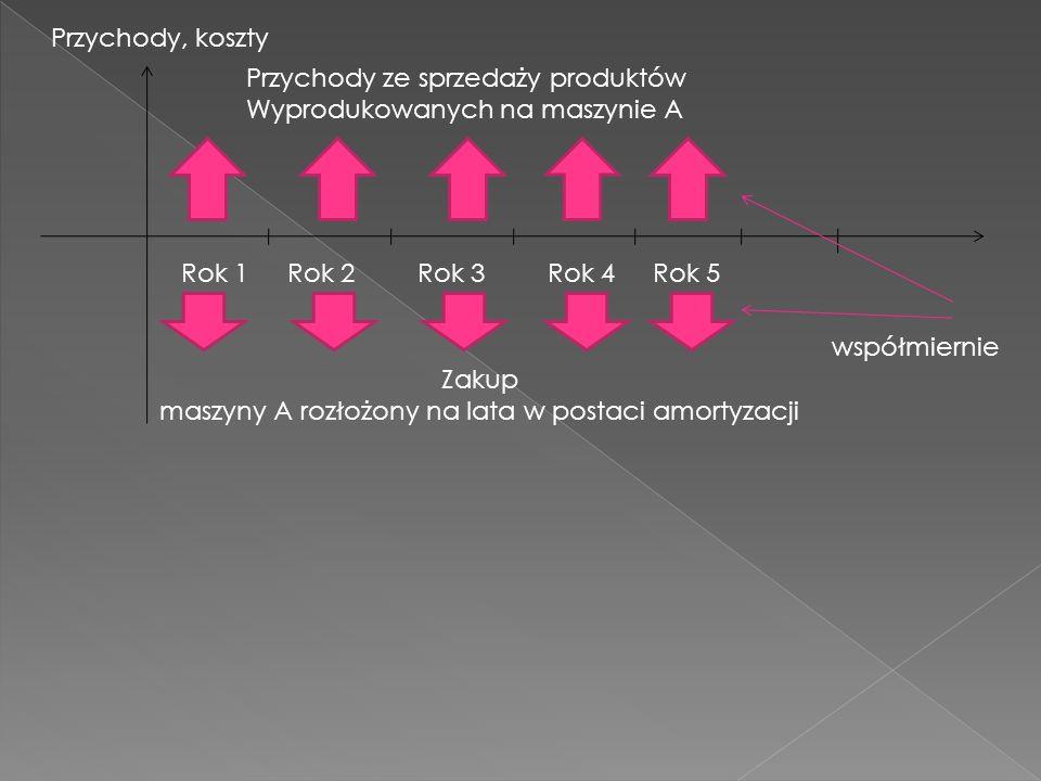 Generalną zasadę amortyzacji bilansowej zawiera art.