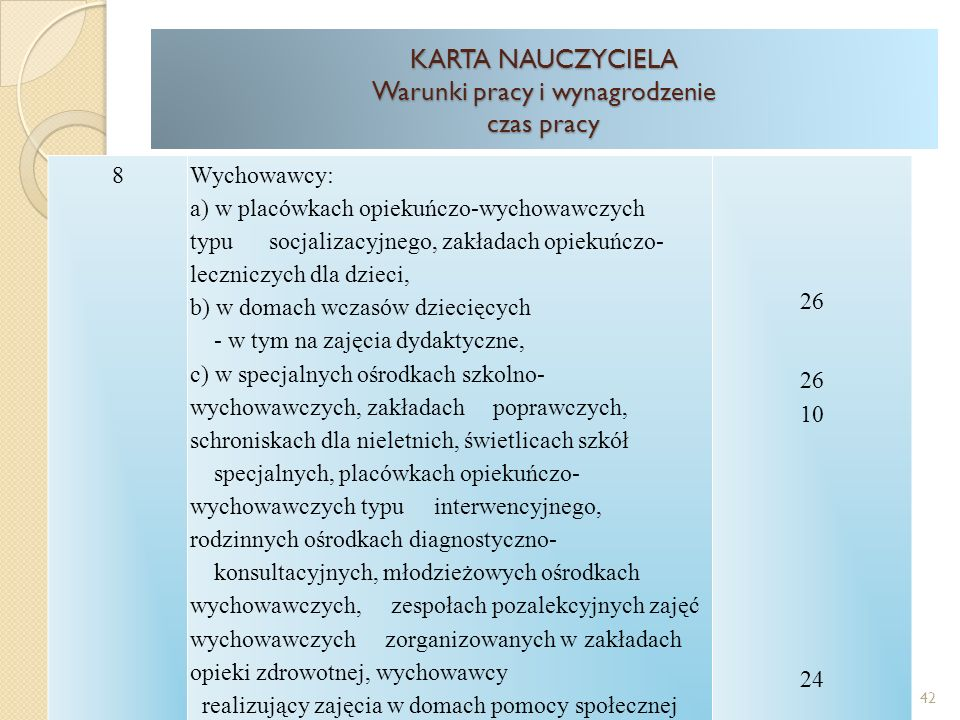 8Wychowawcy: a) w placówkach opiekuńczo-wychowawczych typu socjalizacyjnego, zakładach opiekuńczo- leczniczych dla dzieci, b) w domach wczasów dziecięcych - w tym na zajęcia dydaktyczne, c) w specjalnych ośrodkach szkolno- wychowawczych, zakładach poprawczych, schroniskach dla nieletnich, świetlicach szkół specjalnych, placówkach opiekuńczo- wychowawczych typu interwencyjnego, rodzinnych ośrodkach diagnostyczno- konsultacyjnych, młodzieżowych ośrodkach wychowawczych, zespołach pozalekcyjnych zajęć wychowawczych zorganizowanych w zakładach opieki zdrowotnej, wychowawcy realizujący zajęcia w domach pomocy społecznej 26 26 10 24 KARTA NAUCZYCIELA Warunki pracy i wynagrodzenie czas pracy 42