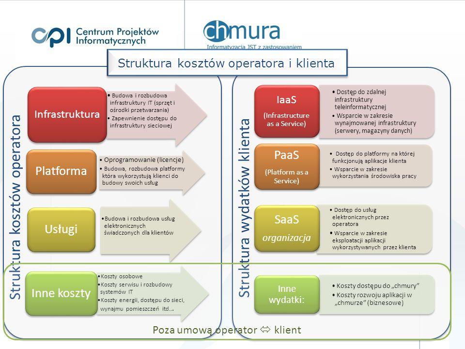 Struktura kosztów operatora Budowa i rozbudowa infrastruktury IT (sprzęt i ośrodki przetwarzania) Zapewnienie dostępu do infrastruktury sieciowej Infrastruktura Oprogramowanie (licencje) Budowa, rozbudowa platformy która wykorzystują klienci do budowy swoich usług Platforma Budowa i rozbudowa usług elektronicznych świadczonych dla klientów Usługi Koszty osobowe Koszty serwisu i rozbudowy systemów IT Koszty energii, dostępu do sieci, wynajmu pomieszczeń itd...