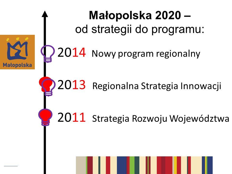 2014 Nowy program regionalny 2013 Regionalna Strategia Innowacji 2011 Strategia Rozwoju Województwa Małopolska 2020 – od strategii do programu: