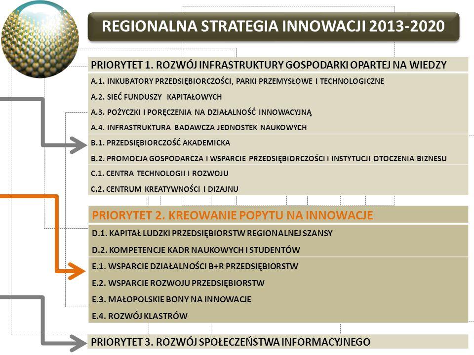 REGIONALNA STRATEGIA INNOWACJI 2013-2020 PRIORYTET 1. ROZWÓJ INFRASTRUKTURY GOSPODARKI OPARTEJ NA WIEDZY A.1. INKUBATORY PRZEDSIĘBIORCZOŚCI, PARKI PRZ