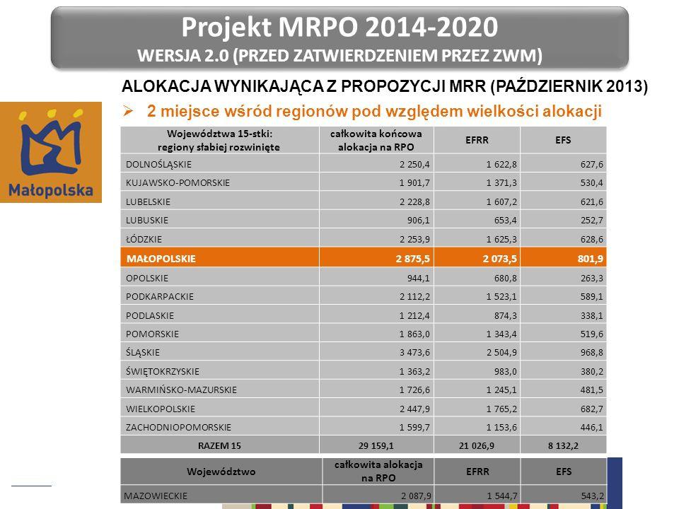 Projekt MRPO 2014-2020 WERSJA 2.0 (PRZED ZATWIERDZENIEM PRZEZ ZWM) Projekt MRPO 2014-2020 WERSJA 2.0 (PRZED ZATWIERDZENIEM PRZEZ ZWM) ALOKACJA WYNIKAJ