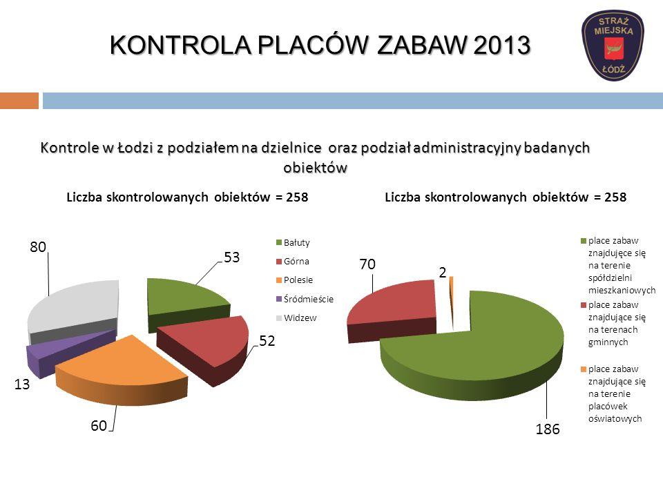 Kontrole w Łodzi z podziałem na dzielnice oraz podział administracyjny badanych obiektów KONTROLA PLACÓW ZABAW 2013