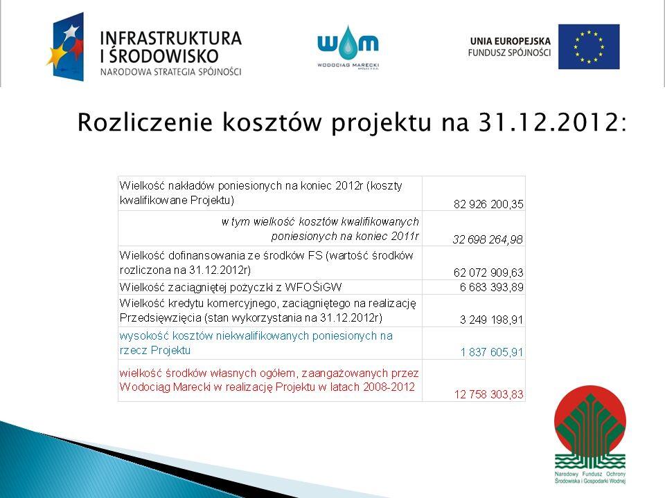 Rozliczenie kosztów projektu na 31.12.2012: