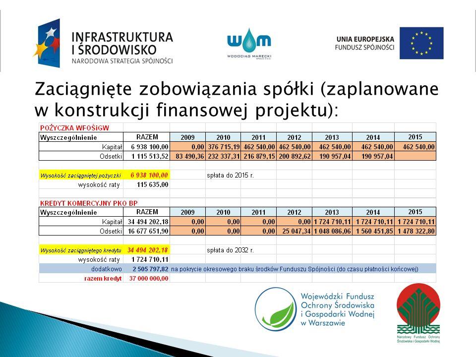 Zaciągnięte zobowiązania spółki (zaplanowane w konstrukcji finansowej projektu):