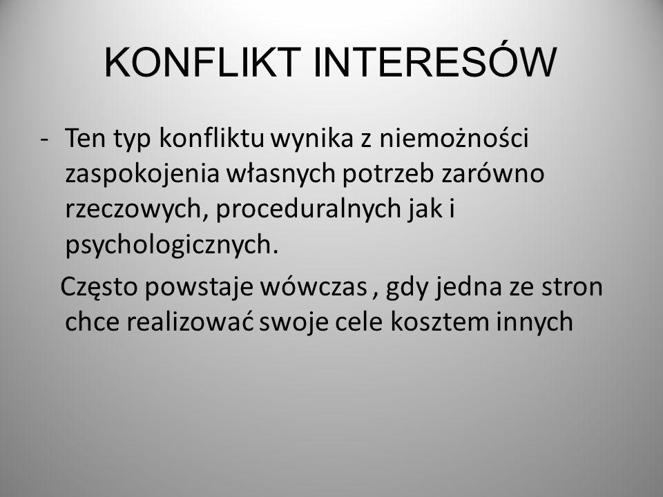KONFLIKT INTERESÓW -Ten typ konfliktu wynika z niemożności zaspokojenia własnych potrzeb zarówno rzeczowych, proceduralnych jak i psychologicznych.