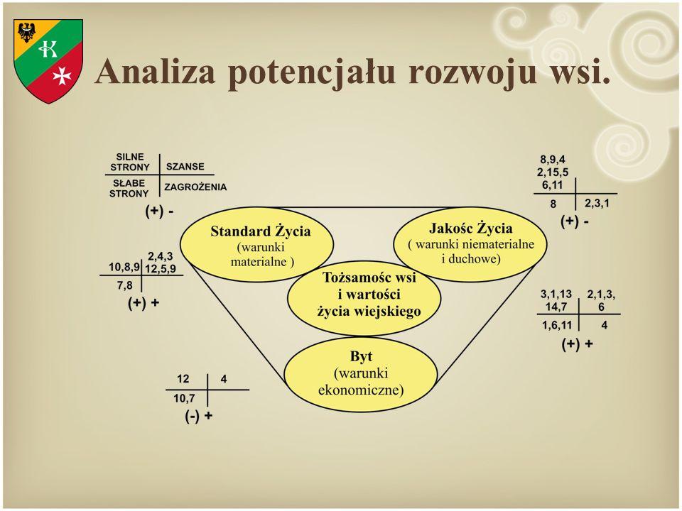 Analiza potencjału rozwoju wsi.