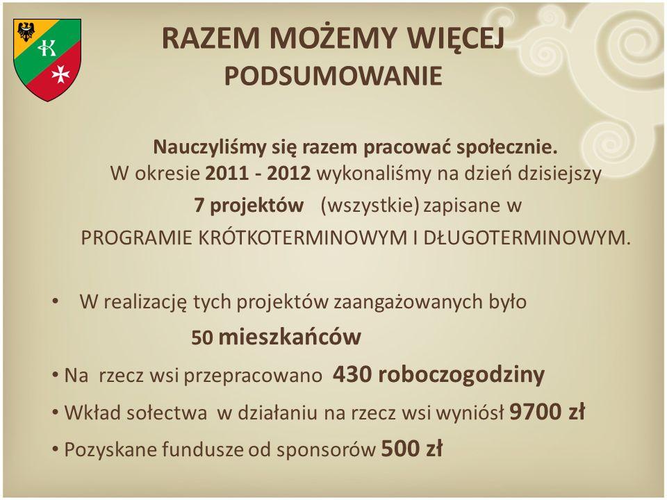 RAZEM MOŻEMY WIĘCEJ PODSUMOWANIE Nauczyliśmy się razem pracować społecznie. W okresie 2011 - 2012 wykonaliśmy na dzień dzisiejszy 7 projektów (wszystk