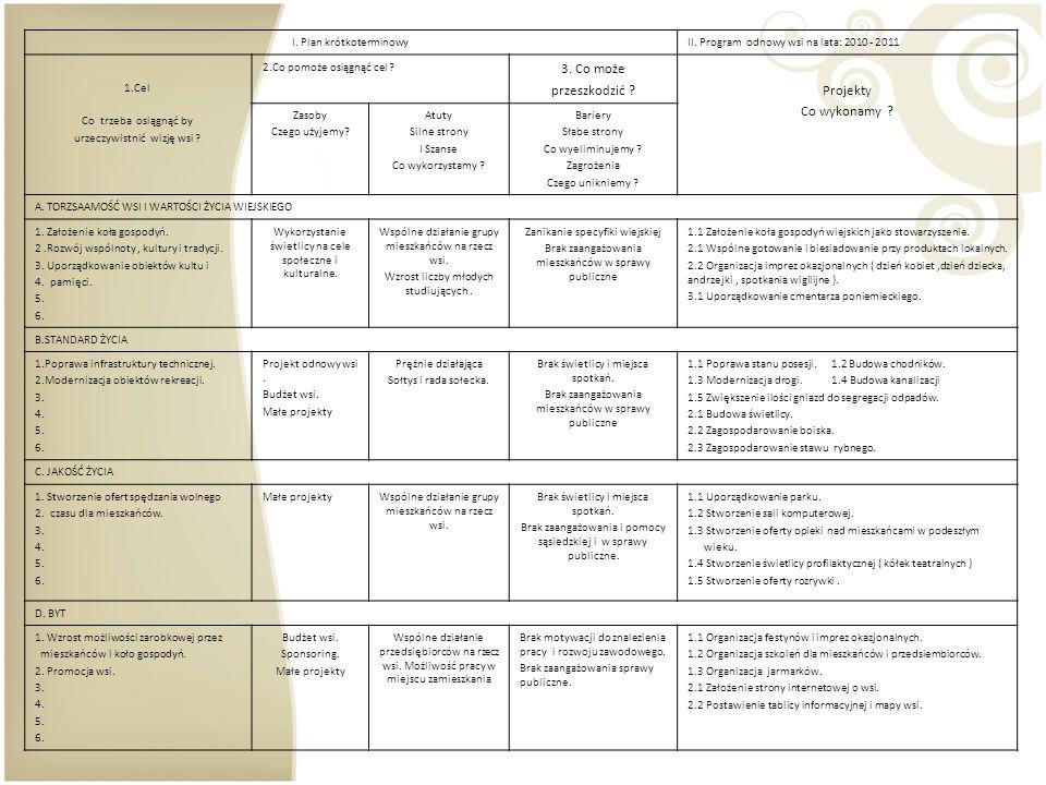 I. Plan krótkoterminowyII. Program odnowy wsi na lata: 2010 - 2011 1.Cel Co trzeba osiągnąć by urzeczywistnić wizję wsi ? 2.Co pomoże osiągnąć cel ? 3