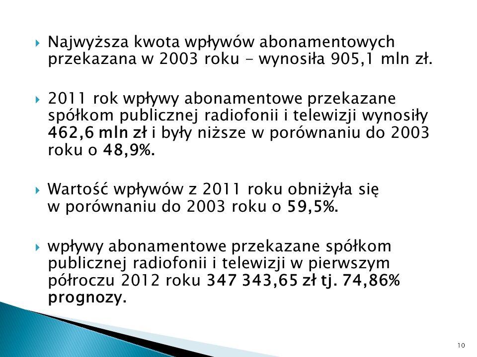 Najwyższa kwota wpływów abonamentowych przekazana w 2003 roku - wynosiła 905,1 mln zł. 2011 rok wpływy abonamentowe przekazane spółkom publicznej radi