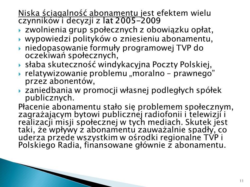 Niska ściągalność abonamentu jest efektem wielu czynników i decyzji z lat 2005-2009 zwolnienia grup społecznych z obowiązku opłat, wypowiedzi polityków o zniesieniu abonamentu, niedopasowanie formuły programowej TVP do oczekiwań społecznych, słaba skuteczność windykacyjna Poczty Polskiej, relatywizowanie problemu moralno – prawnego przez abonentów, zaniedbania w promocji własnej podległych spółek publicznych.