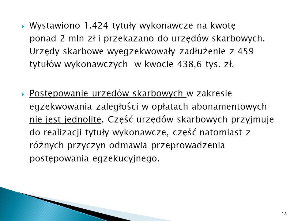 Wystawiono 1.424 tytuły wykonawcze na kwotę ponad 2 mln zł i przekazano do urzędów skarbowych. Urzędy skarbowe wyegzekwowały zadłużenie z 459 tytułów