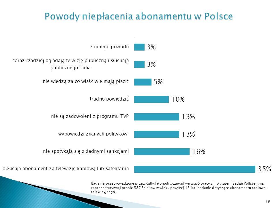 Badanie przeprowadzone przez Kalkulatorpolityczny.pl we współpracy z Instytutem Badań Pollster, na reprezentatywnej próbie 527 Polaków w wieku powyżej 15 lat, badanie dotyczące abonamentu radiowo- telewizyjnego.