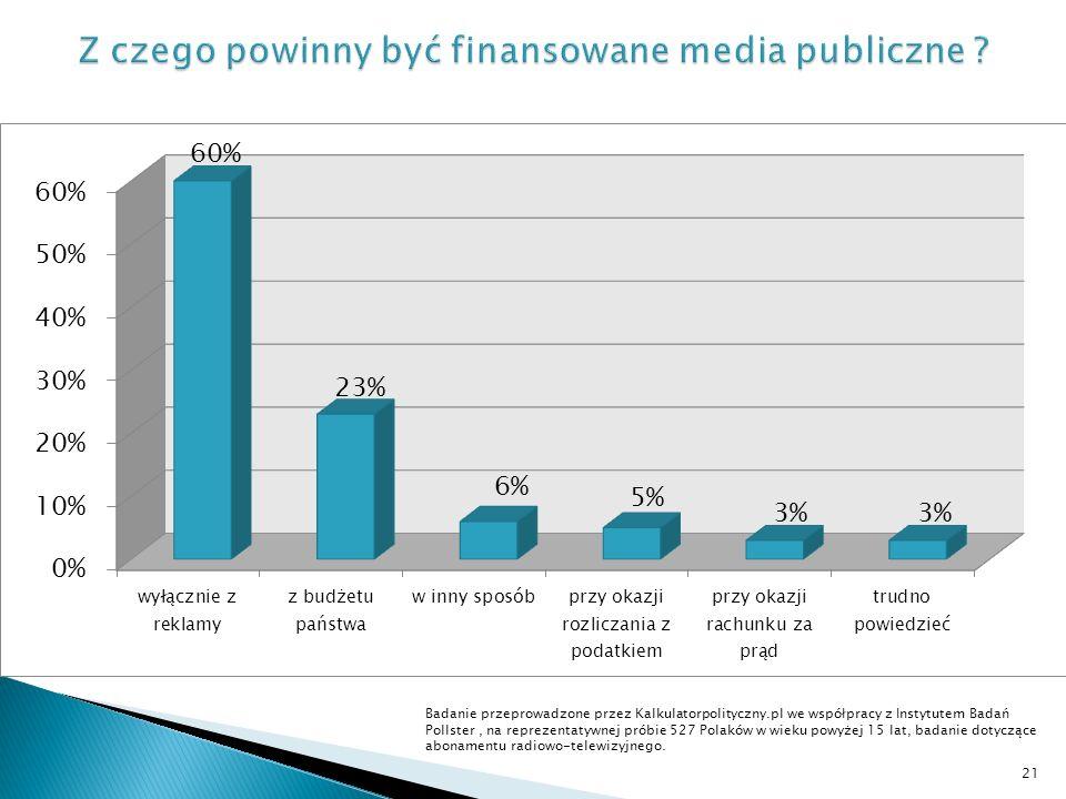 Badanie przeprowadzone przez Kalkulatorpolityczny.pl we współpracy z Instytutem Badań Pollster, na reprezentatywnej próbie 527 Polaków w wieku powyżej