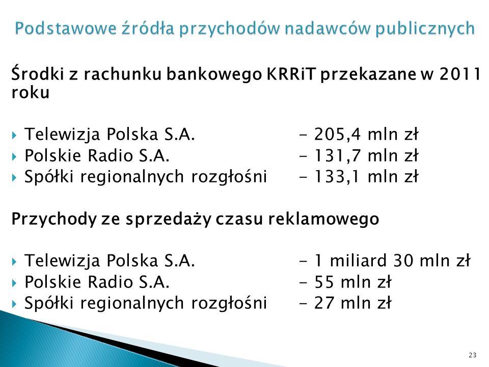 Środki z rachunku bankowego KRRiT przekazane w 2011 roku Telewizja Polska S.A.- 205,4 mln zł Polskie Radio S.A.- 131,7 mln zł Spółki regionalnych rozgłośni- 133,1 mln zł Przychody ze sprzedaży czasu reklamowego Telewizja Polska S.A.- 1 miliard 30 mln zł Polskie Radio S.A.- 55 mln zł Spółki regionalnych rozgłośni- 27 mln zł 23