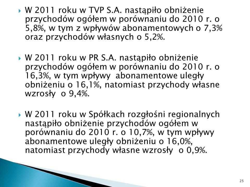 W 2011 roku w TVP S.A. nastąpiło obniżenie przychodów ogółem w porównaniu do 2010 r. o 5,8%, w tym z wpływów abonamentowych o 7,3% oraz przychodów wła