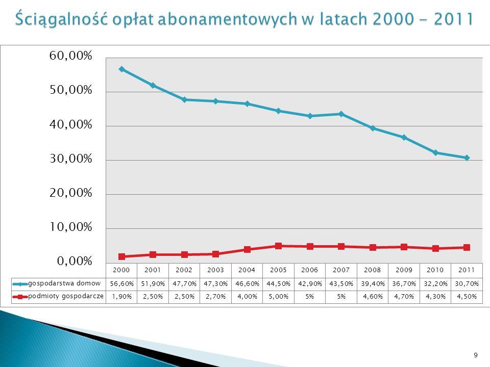 Najwyższa kwota wpływów abonamentowych przekazana w 2003 roku - wynosiła 905,1 mln zł.