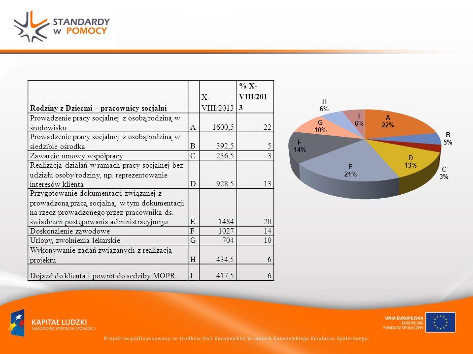 Rodziny z Dziećmi – pracownicy socjalni X- VIII/2013 % X- VIII/201 3 Prowadzenie pracy socjalnej z osobą/rodziną w środowiskuA1600,522 Prowadzenie pracy socjalnej z osobą/rodziną w siedzibie ośrodkaB392,55 Zawarcie umowy współpracyC236,53 Realizacja działań w ramach pracy socjalnej bez udziału osoby/rodziny, np.