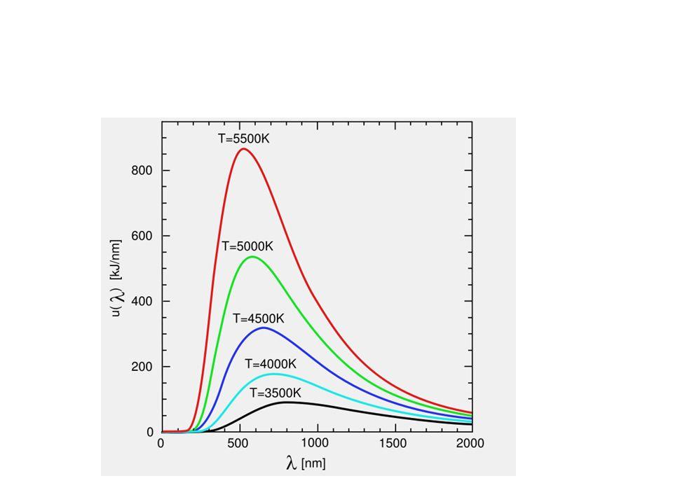 Siła dośrodkowa = siła Coulomba mv 2 / r = e 2 /(4 0 r 2 ) z pierwszego postulatu Bohra mvr = nh /(2 ), prędkość elektronu na danej orbicie: v = nh /(2 rm ) 19