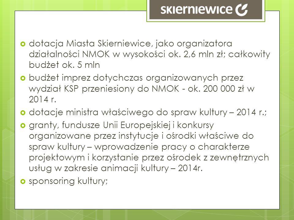 dotacja Miasta Skierniewice, jako organizatora działalności NMOK w wysokości ok. 2,6 mln zł; całkowity budżet ok. 5 mln budżet imprez dotychczas organ