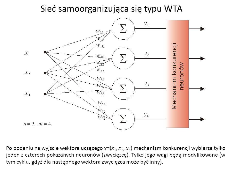 Sieć samoorganizująca się typu WTA Po podaniu na wyjście wektora uczącego x =( x 1, x 2, x 3 ) mechanizm konkurencji wybierze tylko jeden z czterech pokazanych neuronów (zwycięzcę).