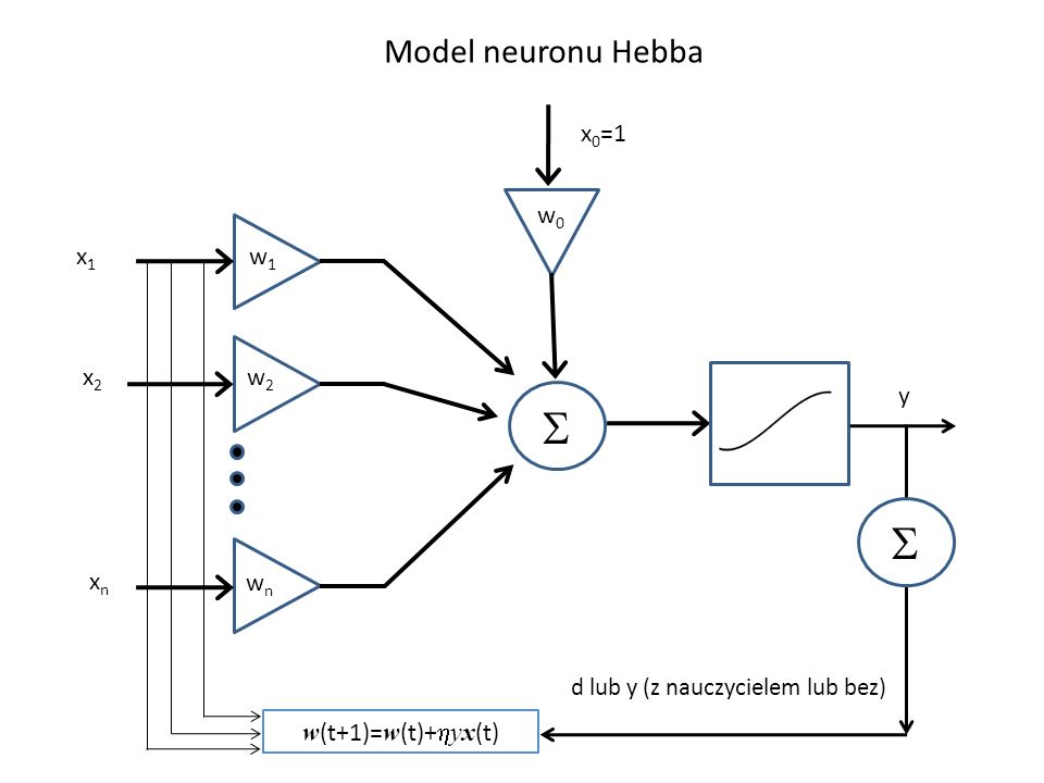 x1x1 x2x2 xnxn w1w1 w2w2 wnwn w0w0 x 0 =1 w (t+1)= w (t)+ yx (t) d lub y (z nauczycielem lub bez) y Model neuronu Hebba