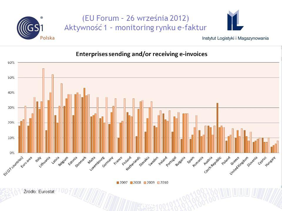 (EU Forum – 26 września 2012) Aktywność 1 – monitoring rynku e-faktur Źródło: Eurostat