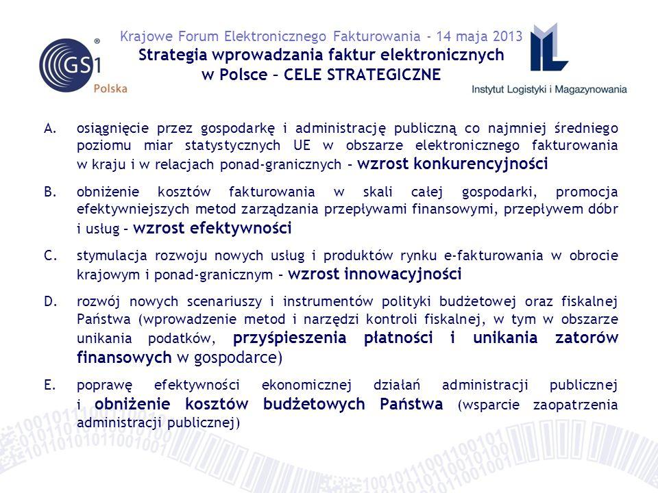 A.niski poziom wykorzystania e-faktur w Polsce w rankingach EU27 jest czynnikiem osłabiającym konkurencyjność polskiej gospodarki B.tradycyjne metody fakturowania nie wnoszą żadnej wartości dodanej dla biznesu i administracji w przeciwieństwie do metod elektronicznych, które wpływają na efektywność procesów biznesowych prowadzonych drogą elektroniczną (w tym procesów finansowych – zwiększenie płynności finansowej przedsiębiorstw) C.zmiana metod fakturowania będzie czynnikiem wyzwalającym nowe inicjatywy oraz produkty rynku elektronicznego e-fakturowania, włącznie z tworzeniem nowych, innowacyjnych usług powiązanych D.przewidywane zmiany legislacyjne UE spowodują obowiązek lub konieczność stosowania faktur elektronicznych w sektorze dostaw i usług publicznych.