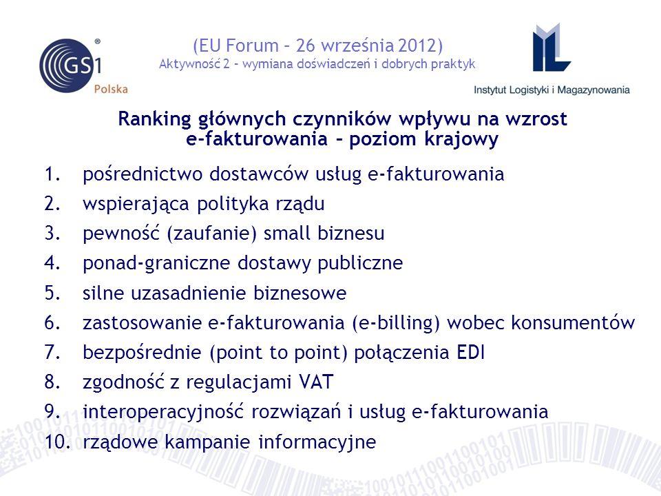Ranking głównych czynników wpływu na wzrost e-fakturowania – poziom krajowy 1.pośrednictwo dostawców usług e-fakturowania 2.wspierająca polityka rządu 3.pewność (zaufanie) small biznesu 4.ponad-graniczne dostawy publiczne 5.silne uzasadnienie biznesowe 6.zastosowanie e-fakturowania (e-billing) wobec konsumentów 7.bezpośrednie (point to point) połączenia EDI 8.zgodność z regulacjami VAT 9.interoperacyjność rozwiązań i usług e-fakturowania 10.rządowe kampanie informacyjne (EU Forum – 26 września 2012) Aktywność 2 – wymiana doświadczeń i dobrych praktyk