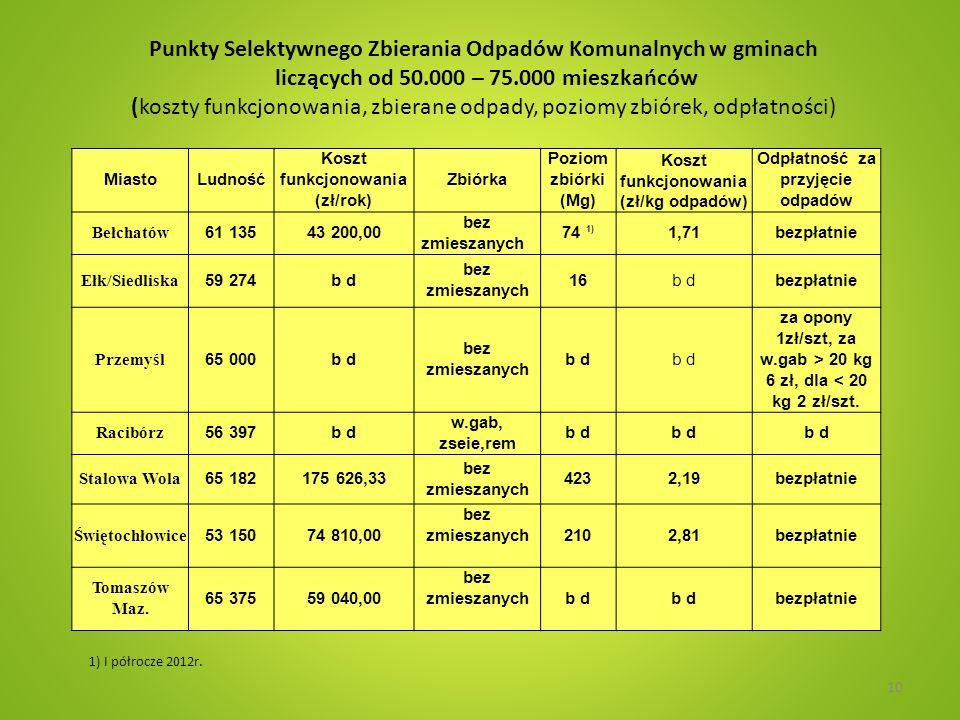 Punkty Selektywnego Zbierania Odpadów Komunalnych w gminach liczących od 50.000 – 75.000 mieszkańców (koszty funkcjonowania, zbierane odpady, poziomy