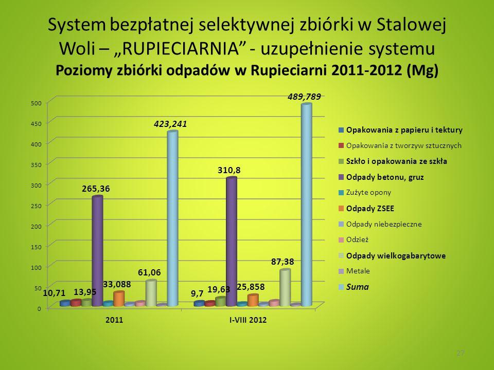 System bezpłatnej selektywnej zbiórki w Stalowej Woli – RUPIECIARNIA - uzupełnienie systemu Poziomy zbiórki odpadów w Rupieciarni 2011-2012 (Mg) 27