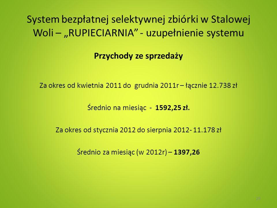 System bezpłatnej selektywnej zbiórki w Stalowej Woli – RUPIECIARNIA - uzupełnienie systemu Przychody ze sprzedaży Za okres od kwietnia 2011 do grudnia 2011r – łącznie 12.738 zł Średnio na miesiąc - 1592,25 zł.
