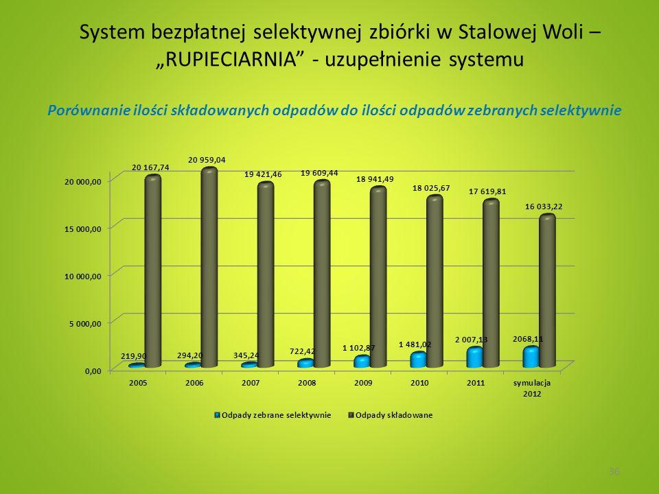System bezpłatnej selektywnej zbiórki w Stalowej Woli – RUPIECIARNIA - uzupełnienie systemu Porównanie ilości składowanych odpadów do ilości odpadów zebranych selektywnie 36