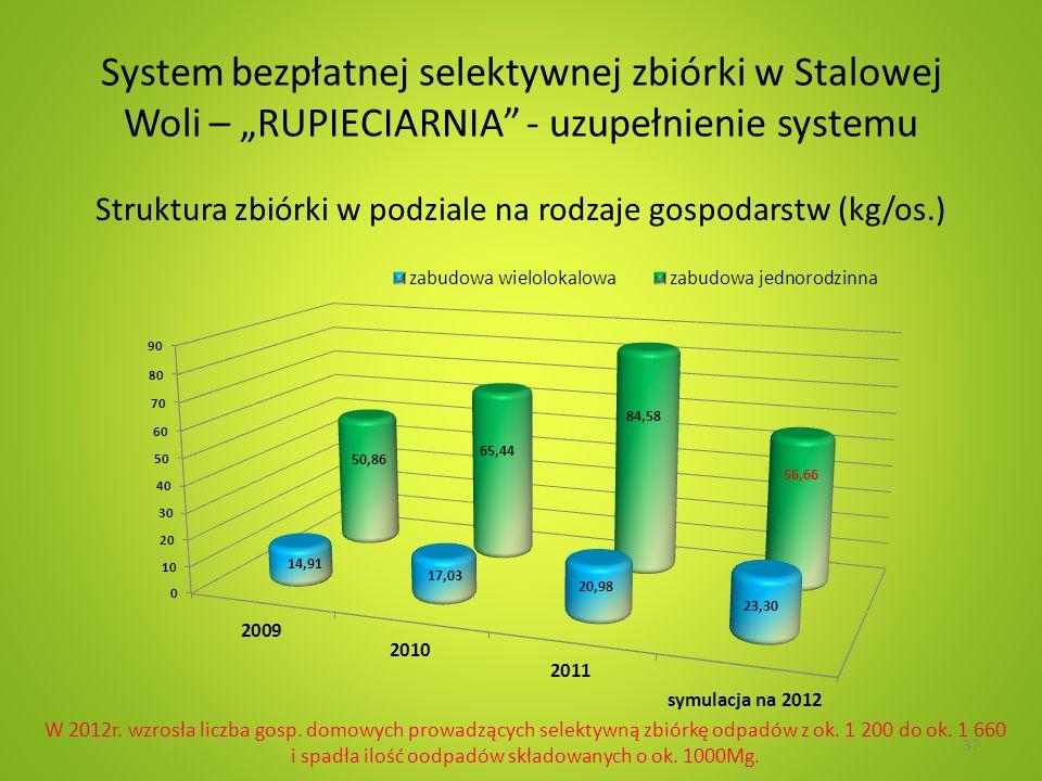 System bezpłatnej selektywnej zbiórki w Stalowej Woli – RUPIECIARNIA - uzupełnienie systemu Struktura zbiórki w podziale na rodzaje gospodarstw (kg/os.) 37 W 2012r.