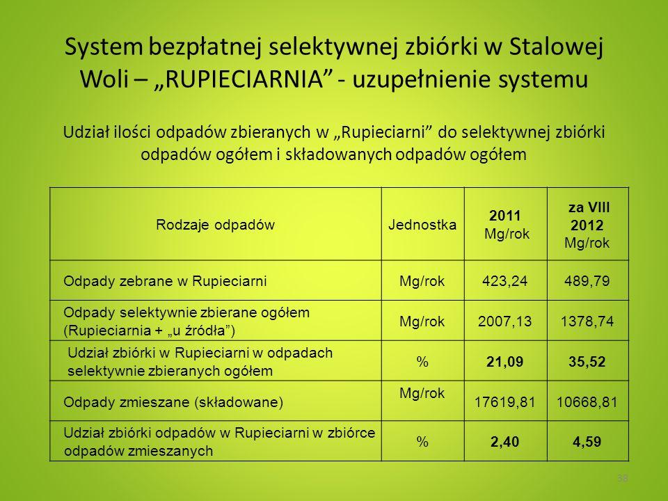 System bezpłatnej selektywnej zbiórki w Stalowej Woli – RUPIECIARNIA - uzupełnienie systemu Udział ilości odpadów zbieranych w Rupieciarni do selektywnej zbiórki odpadów ogółem i składowanych odpadów ogółem 38 Rodzaje odpadówJednostka 2011 Mg/rok za VIII 2012 Mg/rok Odpady zebrane w RupieciarniMg/rok423,24489,79 Odpady selektywnie zbierane ogółem (Rupieciarnia + u źródła) Mg/rok2007,131378,74 Udział zbiórki w Rupieciarni w odpadach selektywnie zbieranych ogółem %21,0935,52 Odpady zmieszane (składowane) Mg/rok 17619,8110668,81 Udział zbiórki odpadów w Rupieciarni w zbiórce odpadów zmieszanych %2,404,59