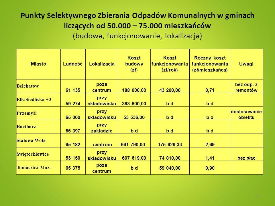 Punkty Selektywnego Zbierania Odpadów Komunalnych w gminach liczących od 50.000 – 75.000 mieszkańców (koszty funkcjonowania, zbierane odpady, poziomy zbiórek, odpłatności) MiastoLudność Koszt funkcjonowania (zł/rok) Zbiórka Poziom zbiórki (Mg) Koszt funkcjonowania (zł/kg odpadów) Odpłatność za przyjęcie odpadów Bełchatów 61 13543 200,00 bez zmieszanych 74 1) 1,71bezpłatnie Ełk/Siedliska 59 274b d bez zmieszanych 16b dbezpłatnie Przemyśl 65 000b d bez zmieszanych b d za opony 1zł/szt, za w.gab > 20 kg 6 zł, dla < 20 kg 2 zł/szt.