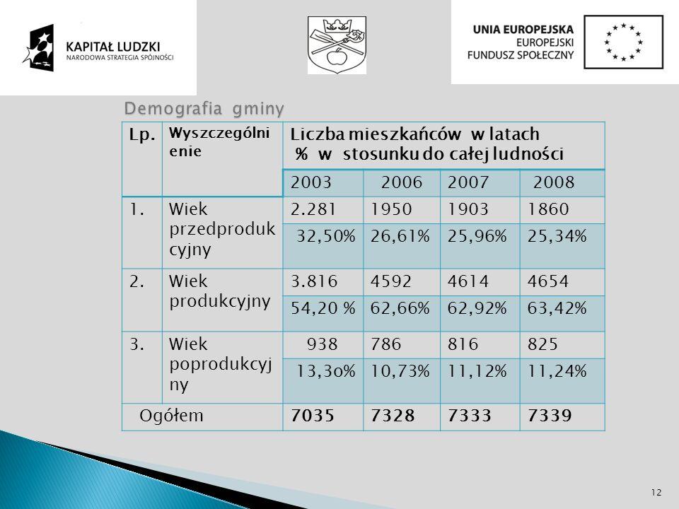 Lp. Wyszczególni enie Liczba mieszkańców w latach % w stosunku do całej ludności 2003 20062007 2008 1.Wiek przedproduk cyjny 2.281195019031860 32,50%2