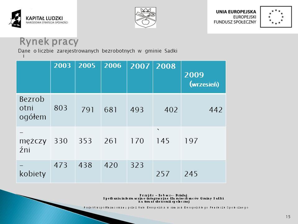Dane o liczbie zarejestrowanych bezrobotnych w gminie Sadki 200320052006 20072008 2009 ( wrzesień) Bezrob otni ogółem 803 791681493402442 - mężczy źni