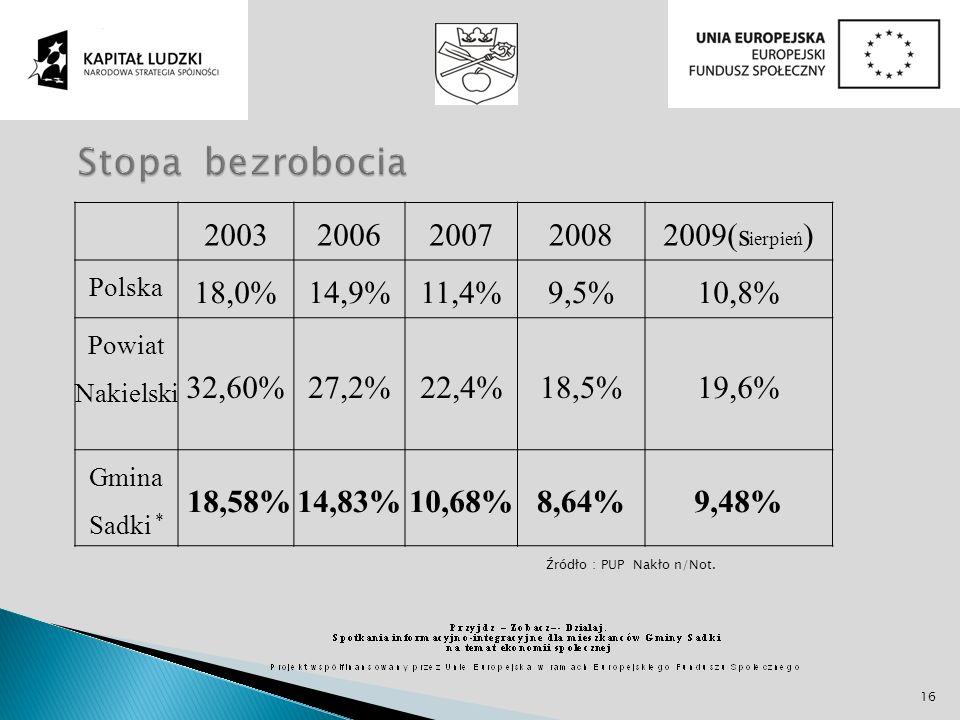 Źródło : PUP Nakło n/Not. 20032006200720082009(s ierpień ) Polska 18,0%14,9%11,4%9,5%10,8% Powiat Nakielski 32,60%27,2%22,4%18,5%19,6% Gmina Sadki * 1