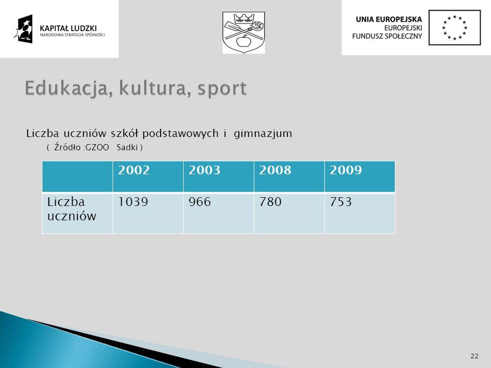 Liczba uczniów szkół podstawowych i gimnazjum ( Źródło :GZOO Sadki ) 2002200320082009 Liczba uczniów 1039966780753 22