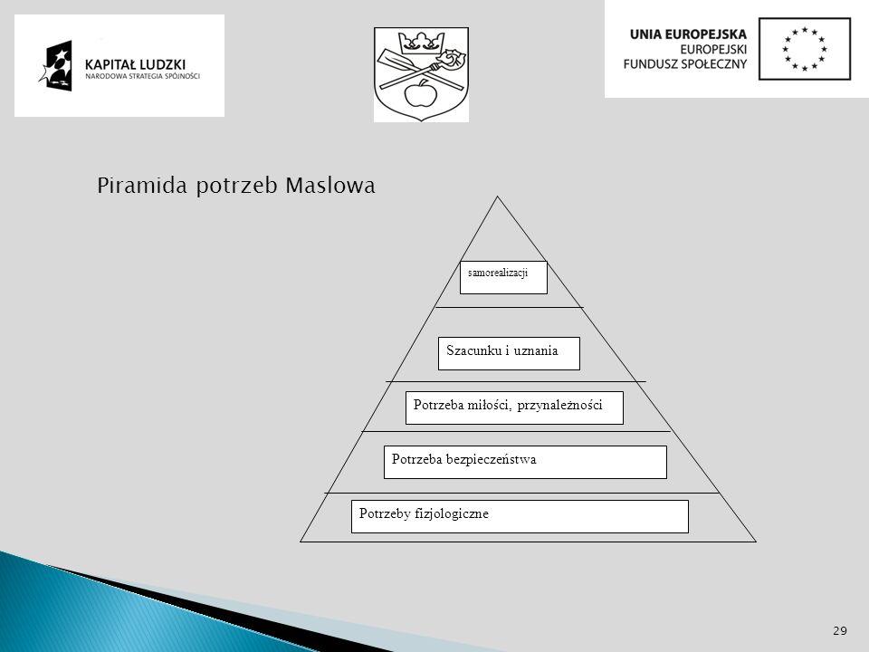 29 Piramida potrzeb Maslowa Potrzeby fizjologiczne Potrzeba bezpieczeństwa Potrzeba miłości, przynależności Szacunku i uznania samorealizacji