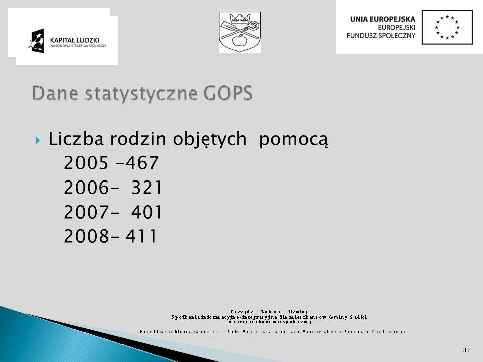 Liczba rodzin objętych pomocą 2005 -467 2006- 321 2007- 401 2008- 411 37