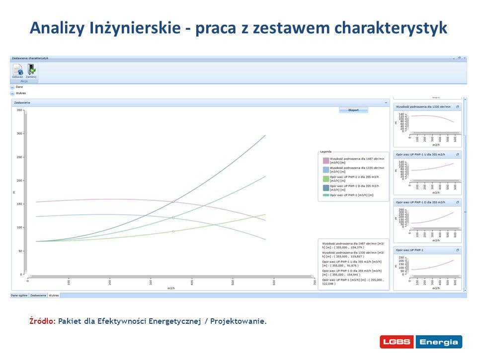 Analizy Inżynierskie - praca z zestawem charakterystyk Źródło: Pakiet dla Efektywności Energetycznej / Projektowanie.