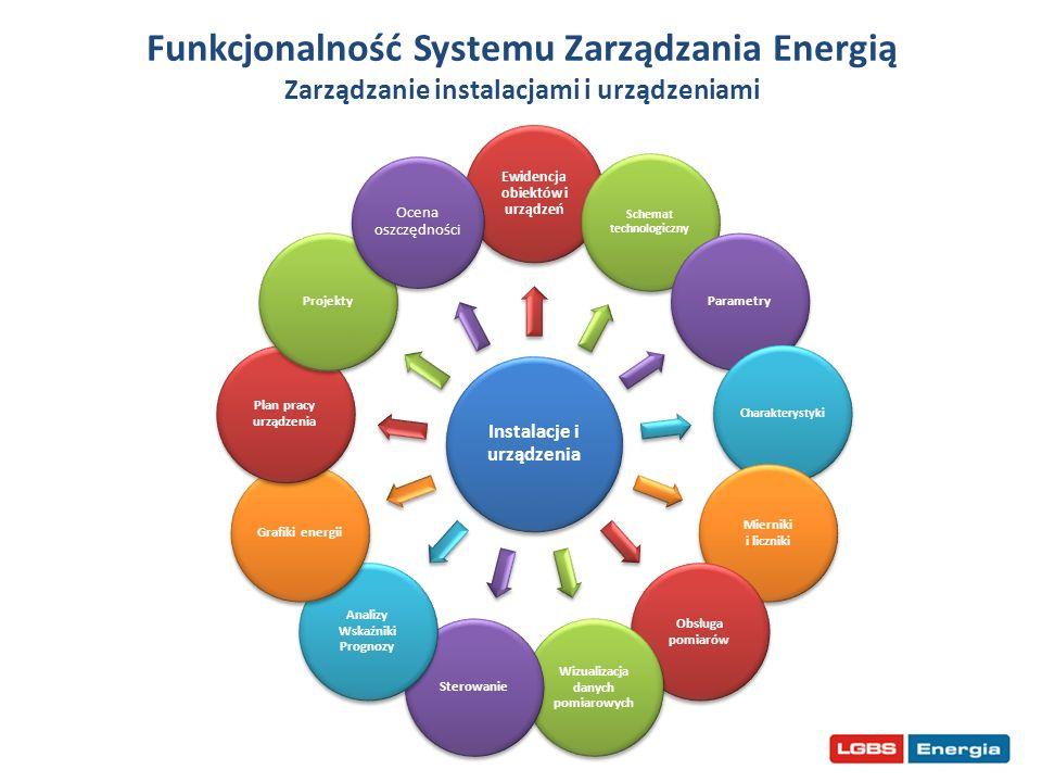 Funkcjonalność Systemu Zarządzania Energią Zarządzanie instalacjami i urządzeniami Instalacje i urządzenia Ewidencja obiektów i urządzeń Schemat techn