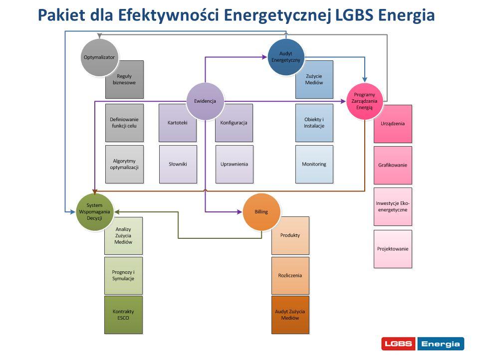 Pakiet dla Efektywności Energetycznej LGBS Energia