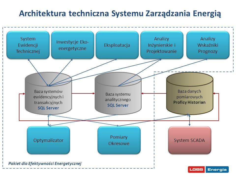 System Zarządzania Energią* Ewidencja obiektów i urządzeń Mapa funkcjonalności rozwiązania hybrydowego Zarządzanie majątkiem trwałym i produkcją Narzędzia i aplikacje branżowe Business Intelligence Systemy dla energetyki komunalnej Systemy dla rynku energii i smart grid Pomiary, automatyka i sterowanie Parametry techniczne i ekonomiczne Ewidencja obiektów i urządzeń Schemat technologiczny Parametry techniczne Projekty Mierniki i liczniki Obsługa pomiarów Wizualizacja danych pomiarowych Sterowanie Analizy Wskaźniki Prognozy Grafiki energii Plan pracy urządzenia Projekty Ocena oszczędności Grafiki energii Charakterystyki Mierniki i liczniki Ewidencja obiektów i urządzeń Plan pracy urządzenia Obsługa pomiarów Analizy Wskaźniki Prognozy Wizualizacja danych pomiarowych Mierniki i liczniki Obiekty i urządzenia Parametry techniczne Silniki obliczeniowe Funkcje indywidualnie projektowane Umowy Charakterystyki Zużycie mediów Punkty poboru mediów Analizy Wskaźniki Prognozy UmowyLogistyka Zlecenia produkcyjne Zlecenia remontowe Dane pogodowe Dedykowane funkcje Dane pogodowe Ceny energii Dedykowane funkcje Obsługa pomiarów Optymalizacja Projektowanie * Na podstawie koncepcji Pakietu dla Efektywności Energetycznej LGBS Energia Wizualizacja danych pomiarowych Umowy