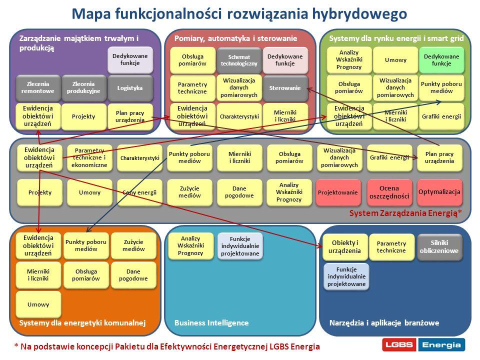 System Zarządzania Energią* Ewidencja obiektów i urządzeń Mapa funkcjonalności rozwiązania hybrydowego Zarządzanie majątkiem trwałym i produkcją Narzę