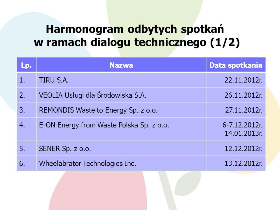 Harmonogram odbytych spotkań w ramach dialogu technicznego (1/2) Lp.NazwaData spotkania 1.TIRU S.A.22.11.2012r.